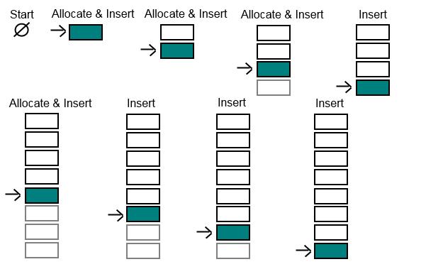 how to add an arraylist to an arraylist